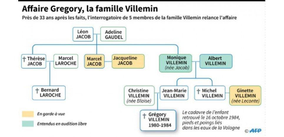 L'Affaire Grégory, un Cluedo familial nourri de rivalités et rancoeurs
