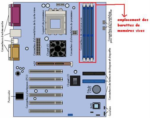 Changer une barrette mémoire sur un ordinateur, c'est facile !