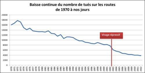 Révélations fracassantes sur le business des radars en France