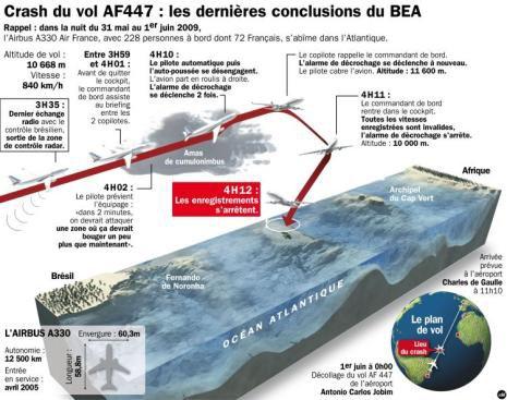 Rio-Paris : la chute du vol AF447 a duré 3 minutes 30 - RTL.fr