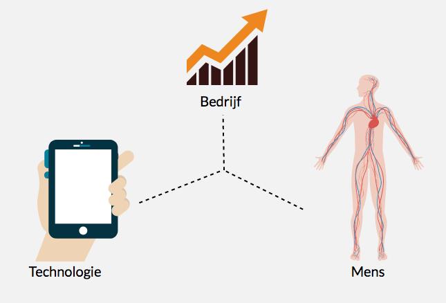 Design Thinking Als Aanvulling op Lean of Agile?