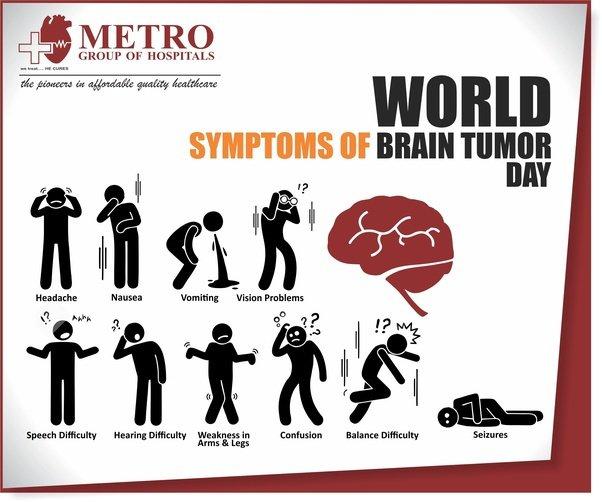 Brain Tumor - Types, Risk Factors,Symptoms and ... - Posts - Quora