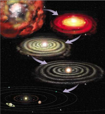 Comment se sont formés le soleil et les planètes ?