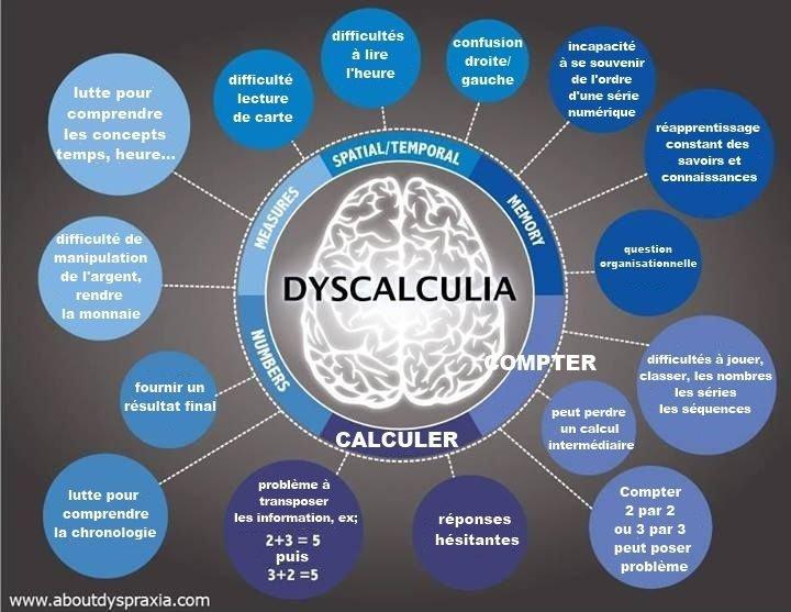 Dyscalcu-quoi ? Nouveau blog !