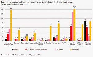 14/05/2014…France: Etat des lieux de la flore et de la faune menacées, c'est pas beau à voir…