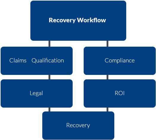 Patented Subrogation Technology Platform - TLS Recovery