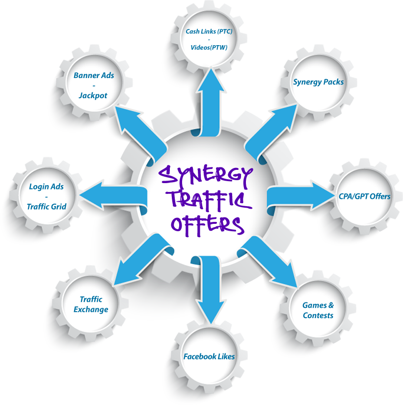 Synergy Traffic | Advertisers and Affiliates Working In Synergy!