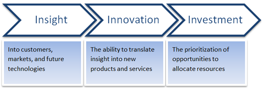 Innovation Consulting, Product Innovation