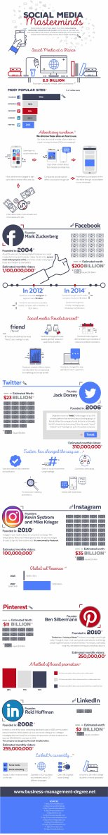 just free learn : Social Media Masterminds infographic