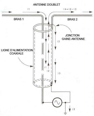 Balun Choke Common Mode (étrangleur) avec coax enroulé (self de choc).