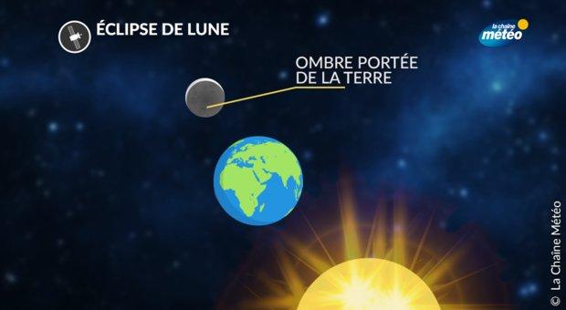 Eclipse partielle de Lune ce lundi soir
