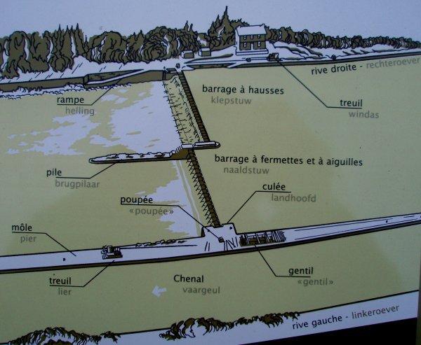 Hastière - Centre d'interprétation sur l'ancien barrage > Extra...