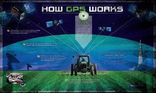 GPS Full Form – जानिए! GPS का फुल फॉर्म क्या होता है ? जीपीएस