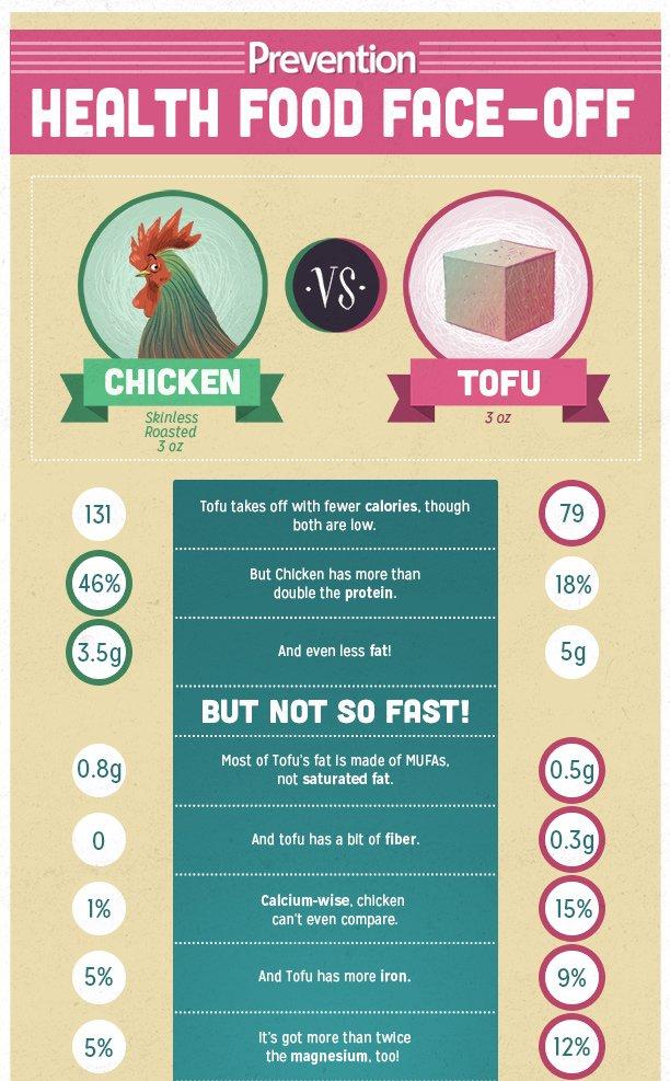 Ce qui est plus sain : poulet ou tofu?