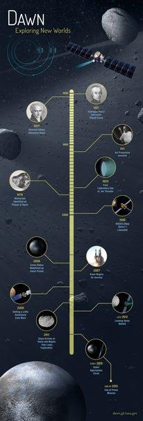 Dawn Mission Timeline