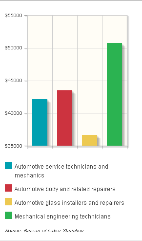 What are the Automotive Technology Degree Programs? Explore Top Colleges and Universities for Auto Repair Technician Courses - Find out Which Colleges Offer a Major in Automotive Engineering Techno...
