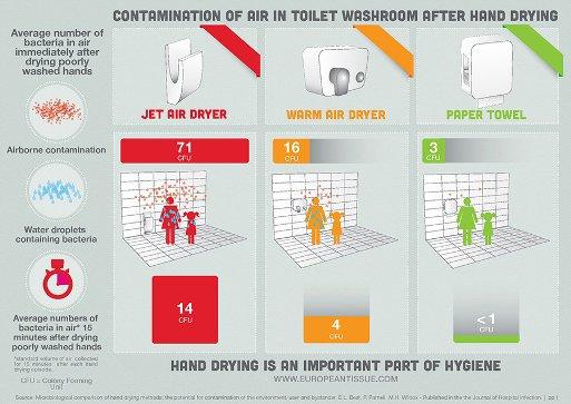 27 fois plus de bactéries avec les sèche-mains à air pulsé