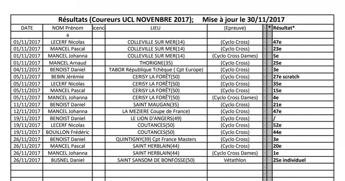 Résultats coureurs UCL novembre 2017