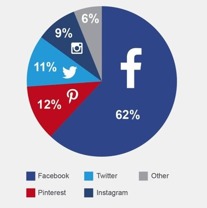 Facebook is best Social channel to increase customers