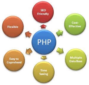 Knowing about PHP Web Development in detail!
