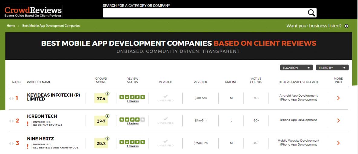 Best Mobile App Development Company – Keyideas Infotech Rates No1