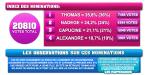 Troisième nominations : Capucine, Alexandre, Thomas et Nadège. Toutes les estimations des votes par sondages :