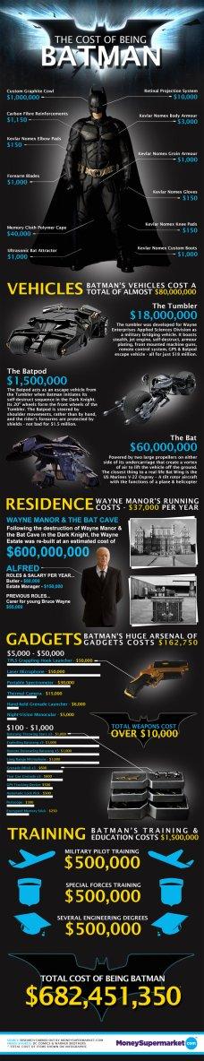 Infographie : ça coûte cher d'être Batman