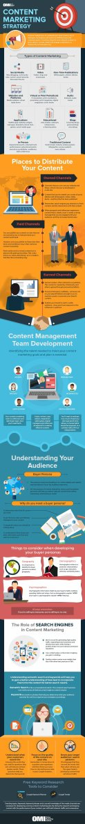 just free learn : Content Marketing Strategy infographic