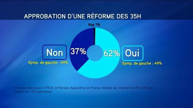 6 Français sur 10 pour une réforme des 35 heures