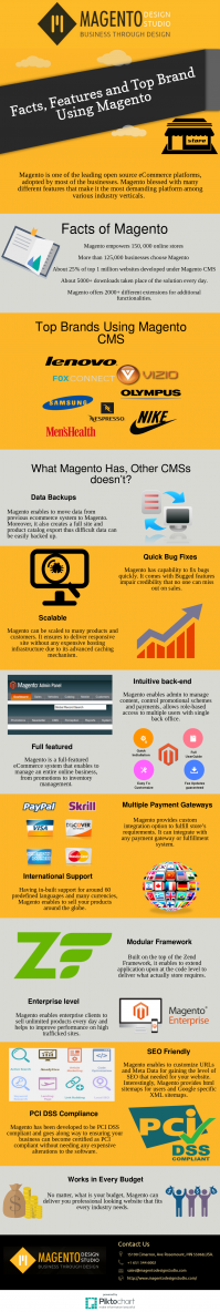 Facts, Features and Top Brand Using Magento - Infographic |