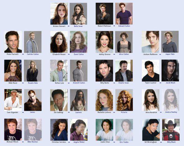 les acteurs de twilight