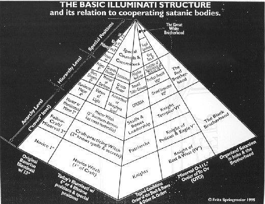 Pyramide hiérargique.